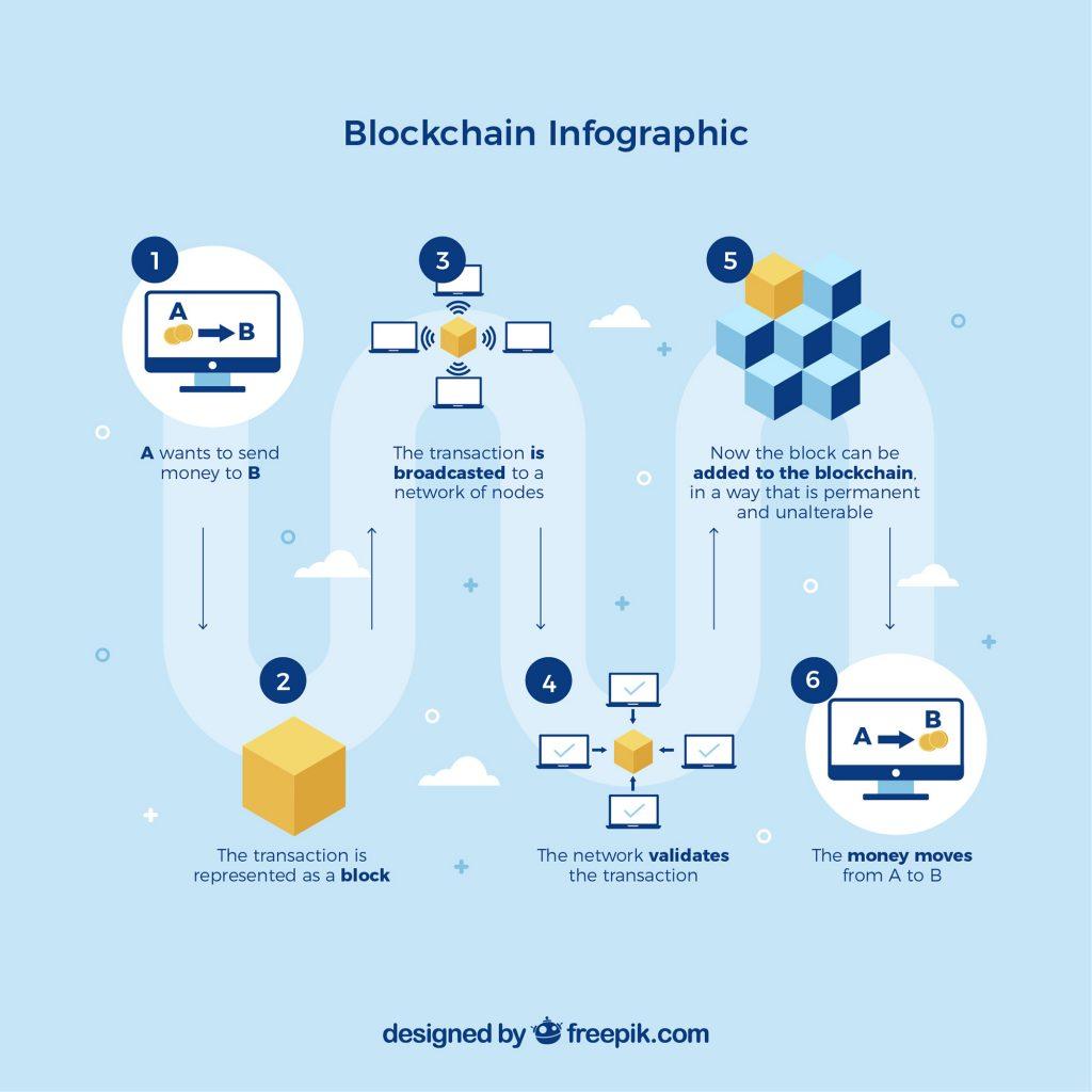 blockchain-คืออะไร