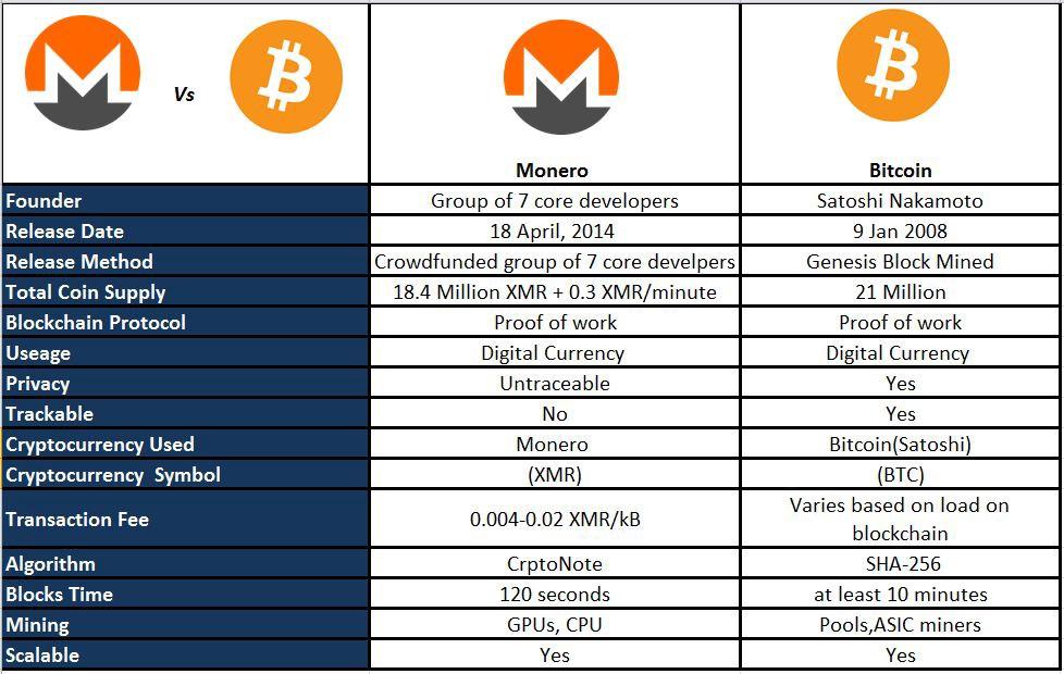 monero-กับ-bitcoin