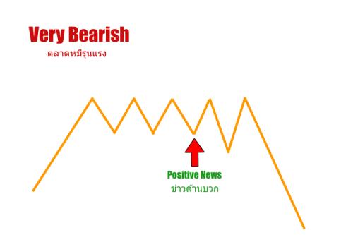 very bearish คือ
